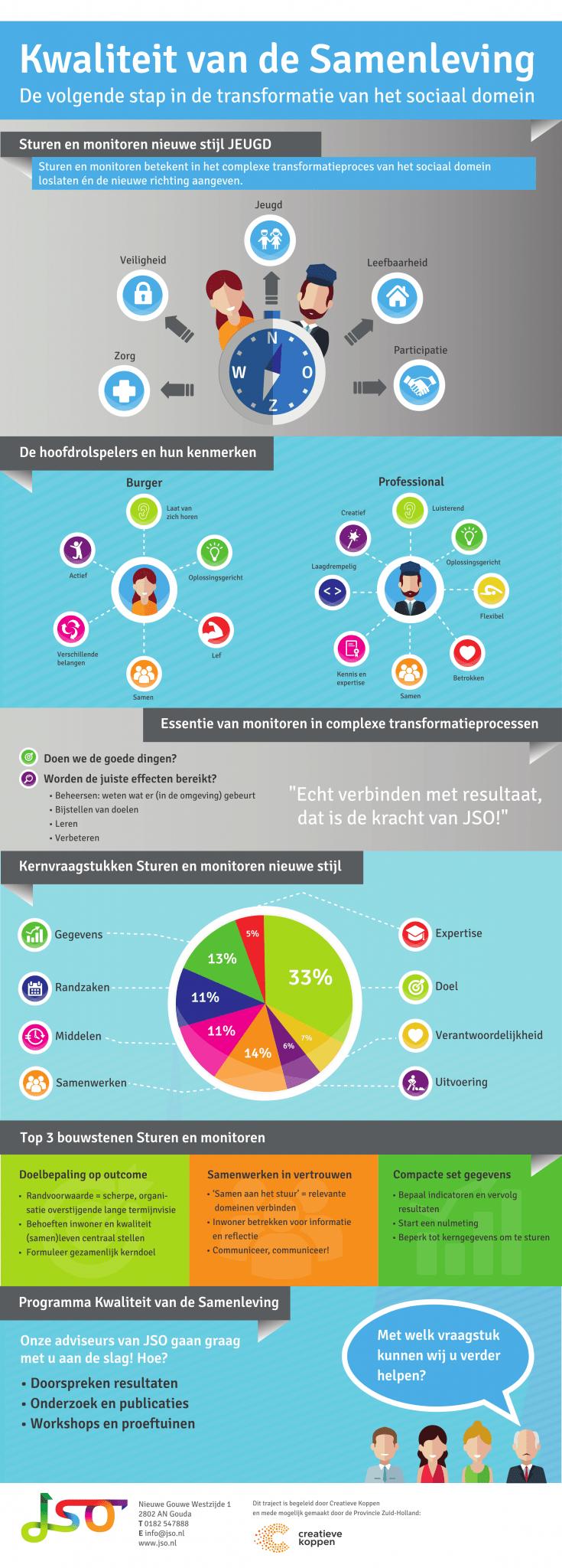 JSO Infographic kwaliteit van de samenleveing